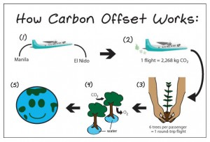 CO2works